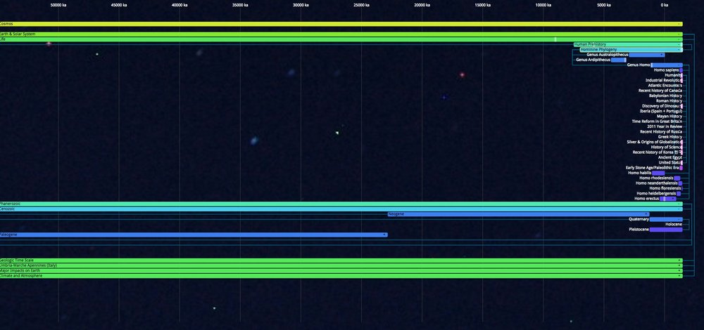 Almost 14 giga-years of history are accessible in this zoomable hierarchical timeline which is based on the Chronozoom dataset