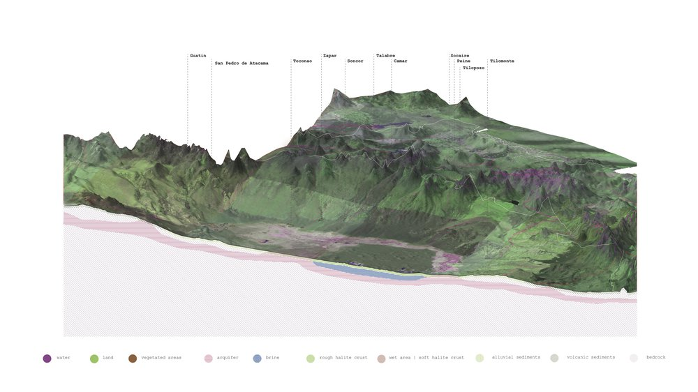 Visualisation of geological cycles and processes of formation of water and brine, 2018