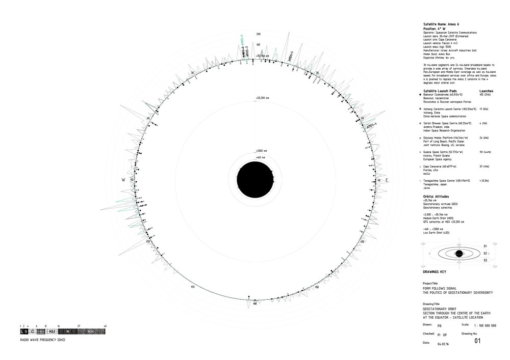 Geostationary Orbit: Section Through the Centre of the Earth at the Equator