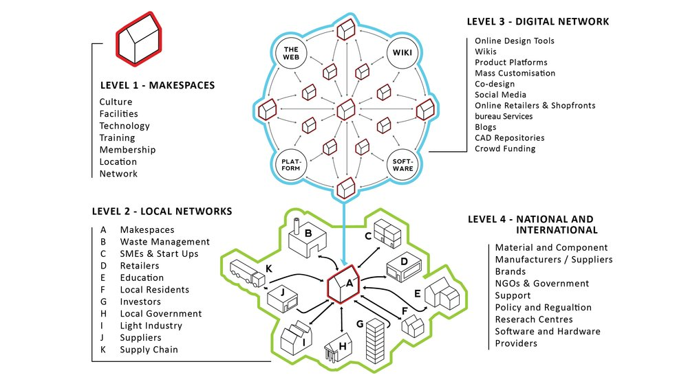 Illustration showing how Future Makespaces in Redistributed Manufacturing will investigate the project challenges at 4 levels