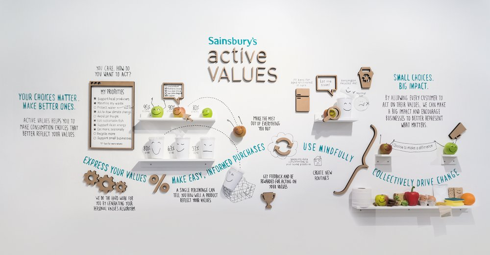 Active Values: Concept Overview