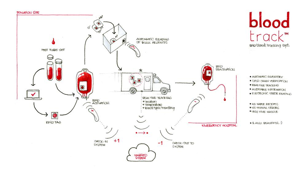 Scheme of the proposed blood management system