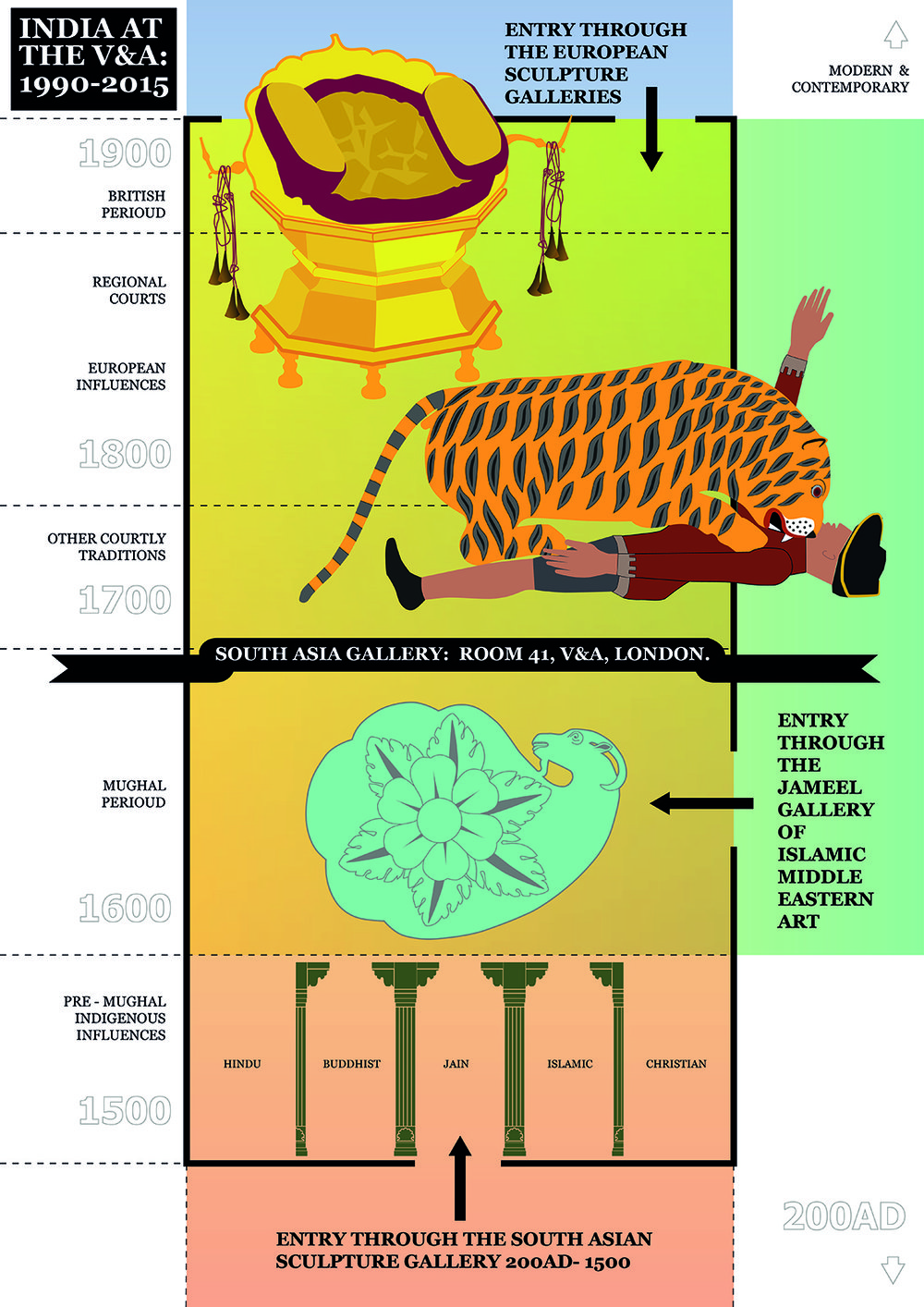 Infographic for South Asia Gallery, V&A