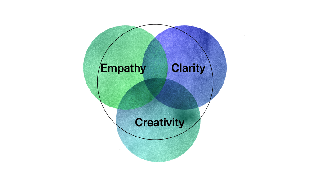 Creative Leadership Circle
