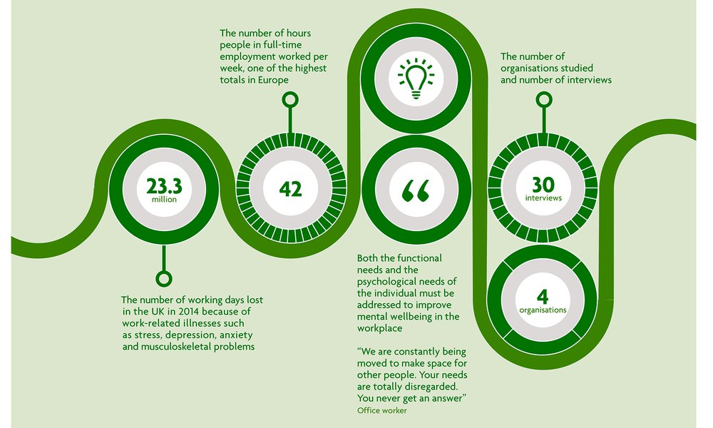 Workplace & Wellbeing Infographic