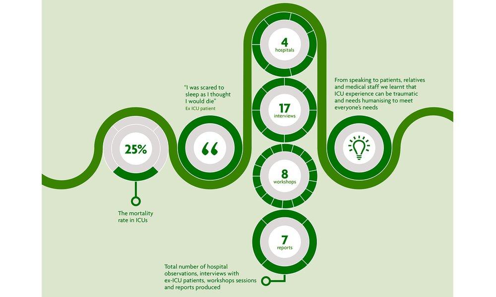 Future ICU Infographic