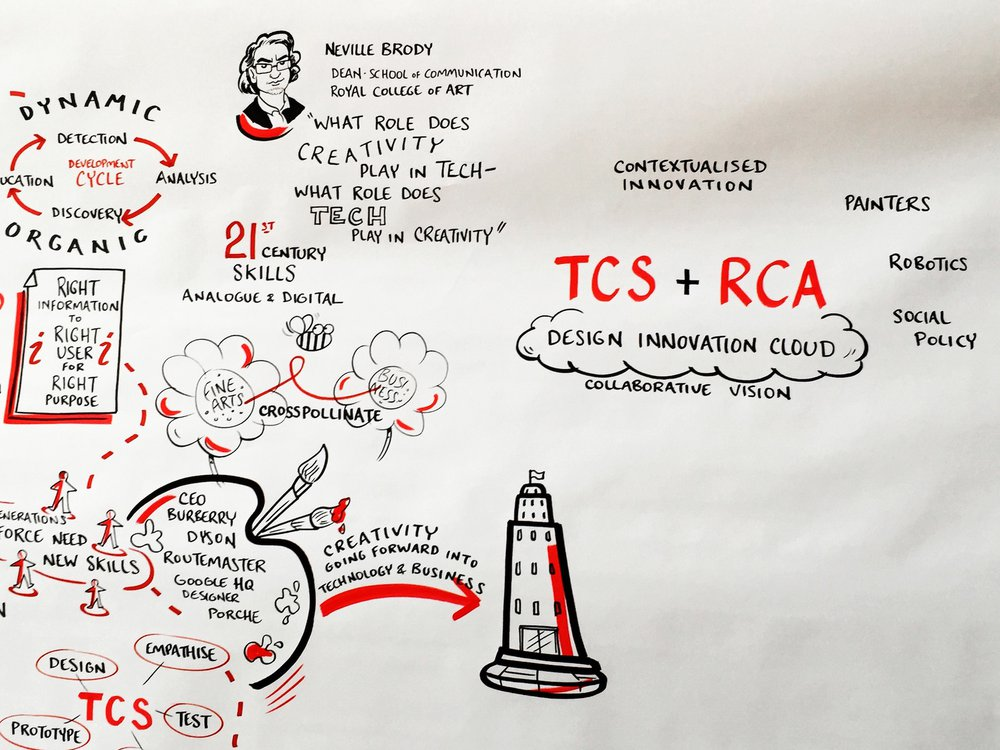 TCS + RCA 'Design Innovation Cloud'