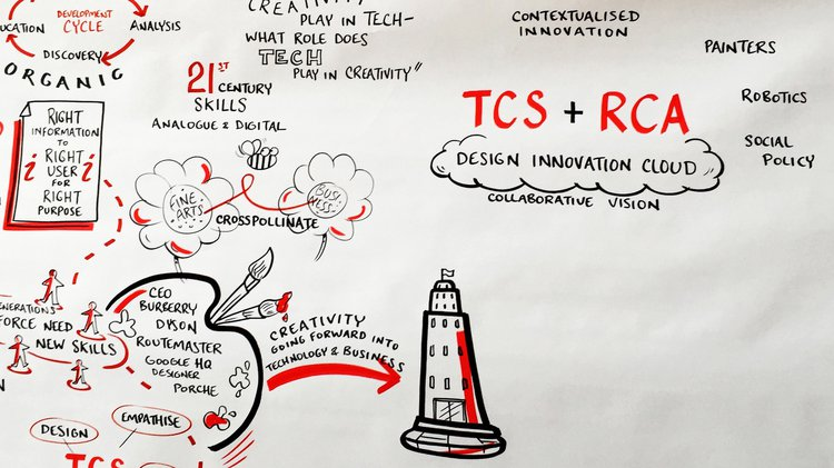 TCS + RCA Design Innovation Lab