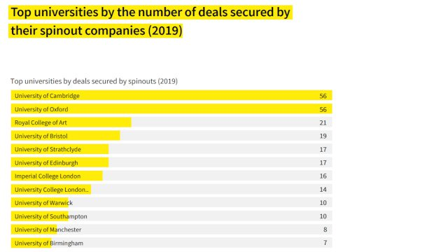 Top universities by the number of deals secured by their spinout companies (2019)