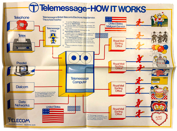 poster for BT telemessage