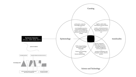 A diagram in my PhD research looking at epistemic injustice