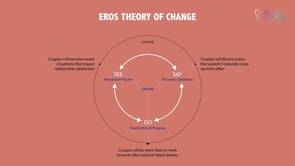 Eros Theory of Change