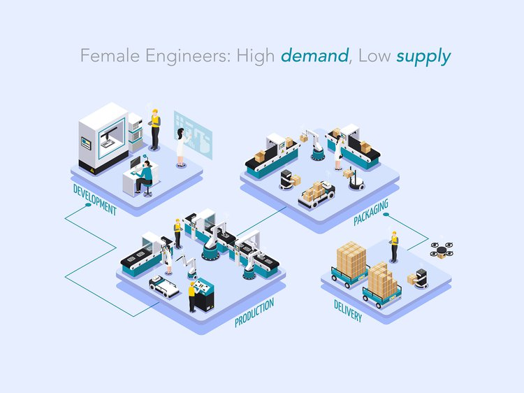 a diagram showing need for more female engineers