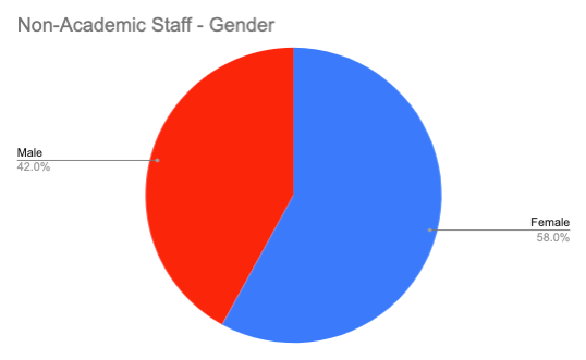 Non-academic Staff – Gender