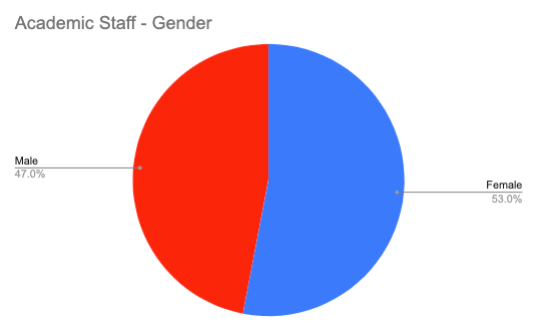 All Academic Staff – Gender
