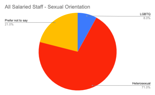 All Salaried Staff – Sexual Orientation