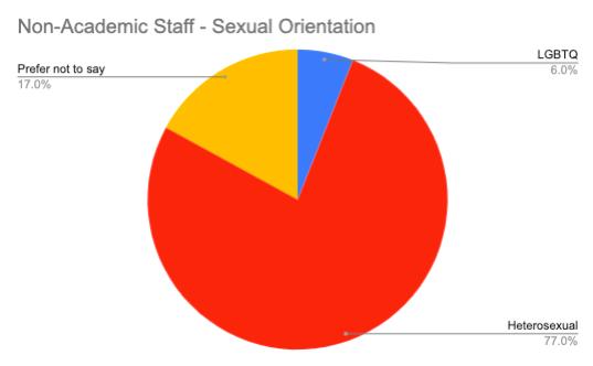 Non-academic Staff – Sexual Orientation