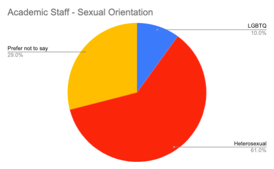 Academic Staff – Sexual Orientation