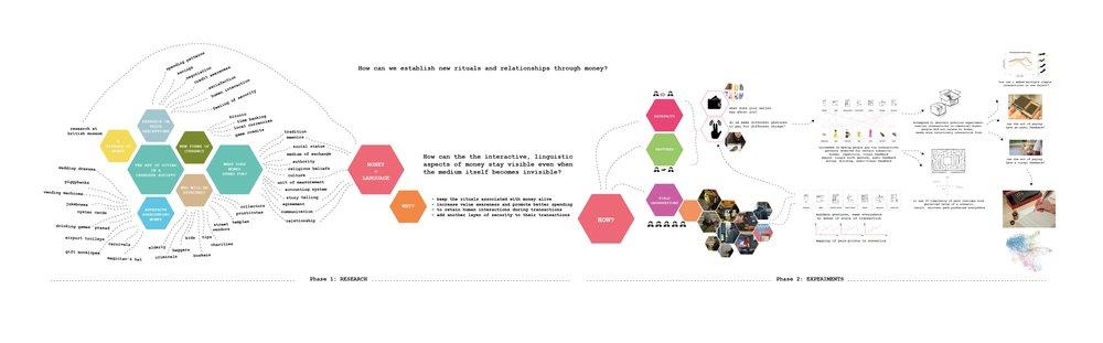 Experimental Process Map