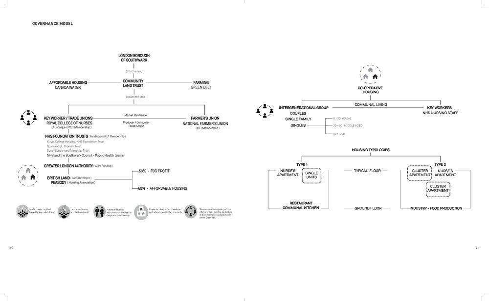 Cooperative housing governance model