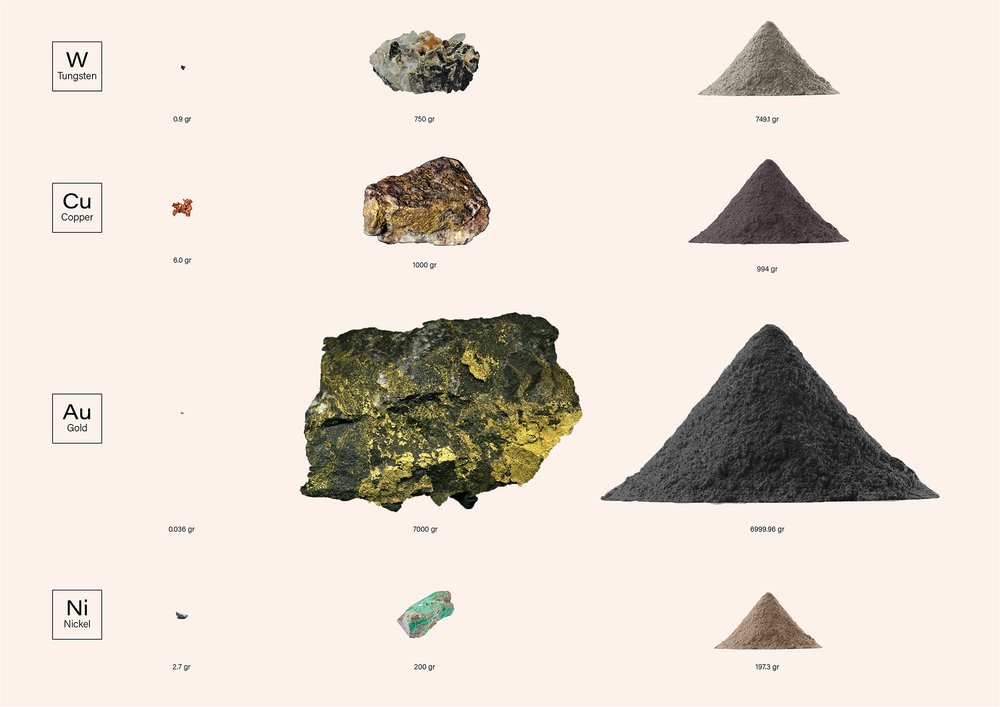 Mining waste of elements in one smartphone -  selection of 4 elements that are in one smartphone