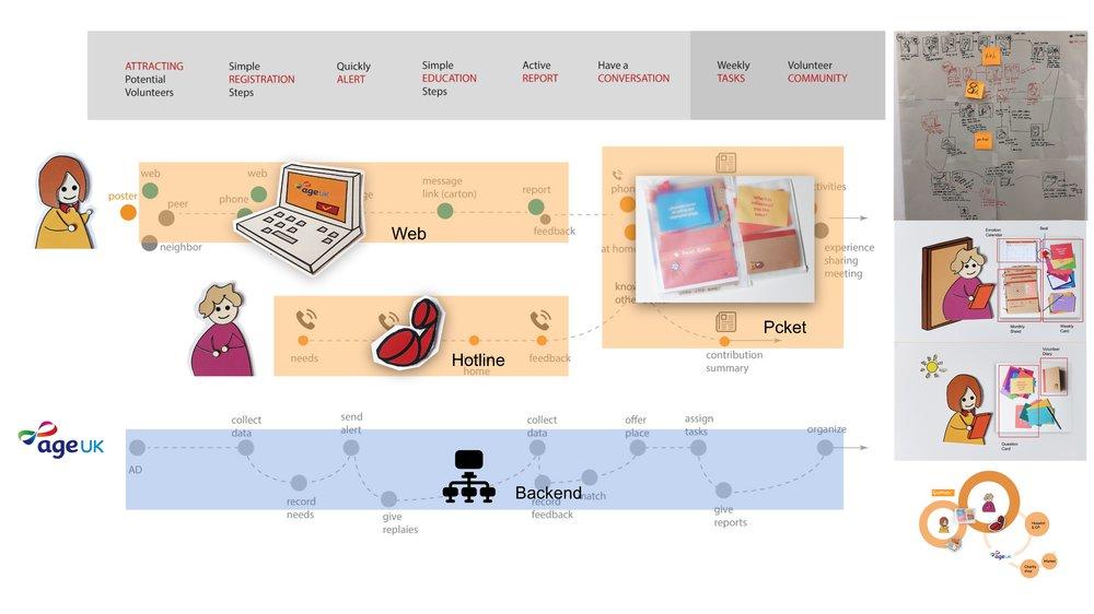CoMate Service in Process