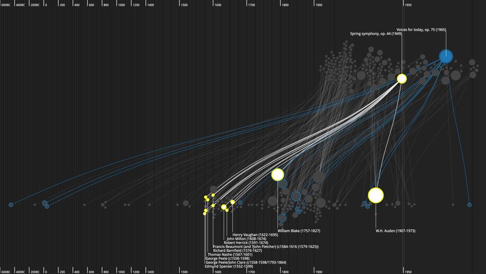 Chronographic Visualisation, Britten-Pears Foundation