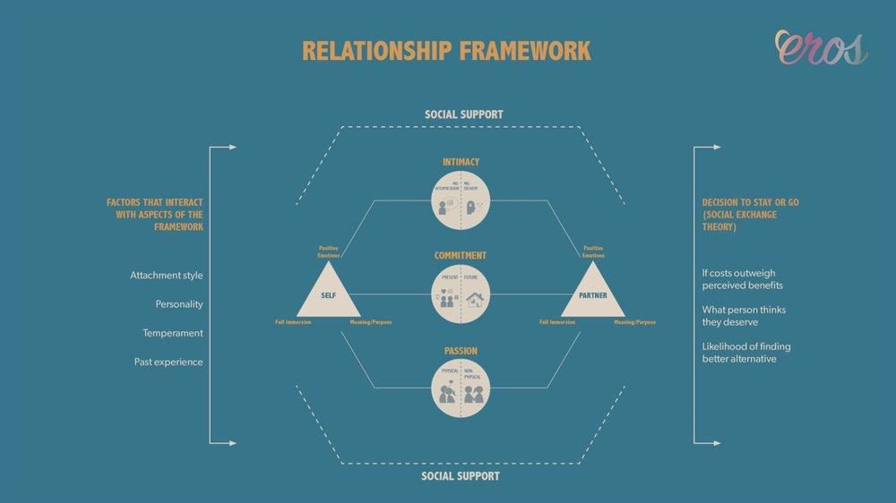Beibei Sun - relationship framework