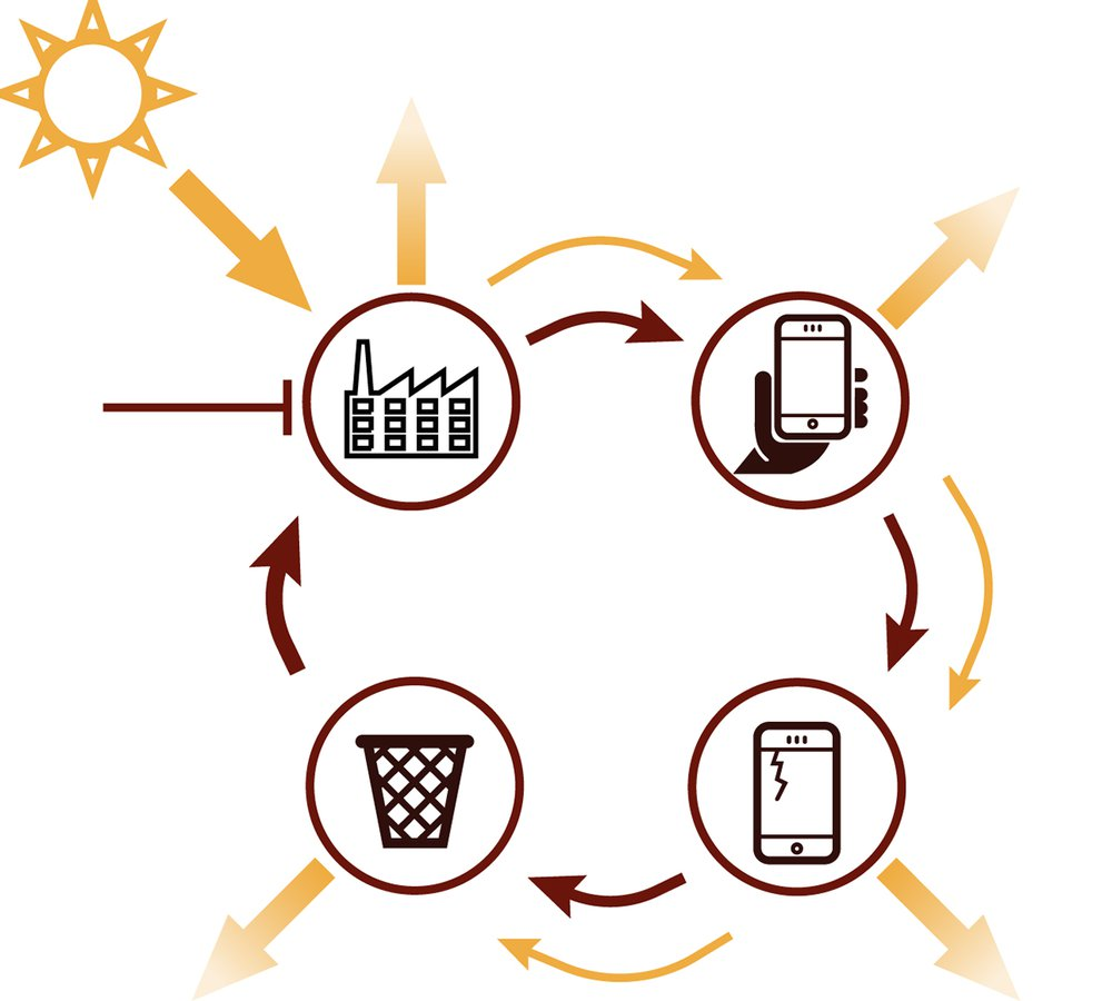 Resource Loops in the Circular Economy