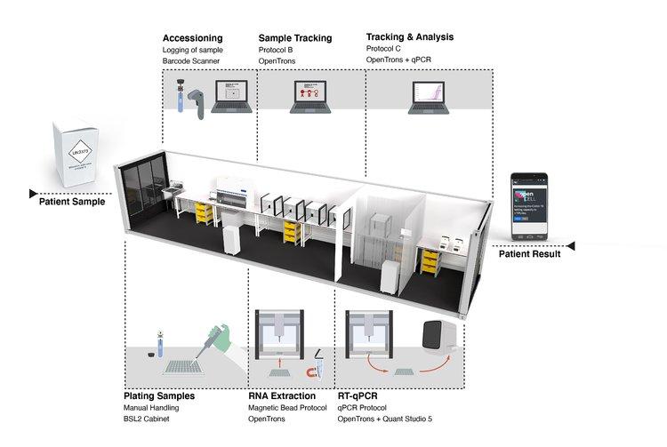 Diagram of container testing lab