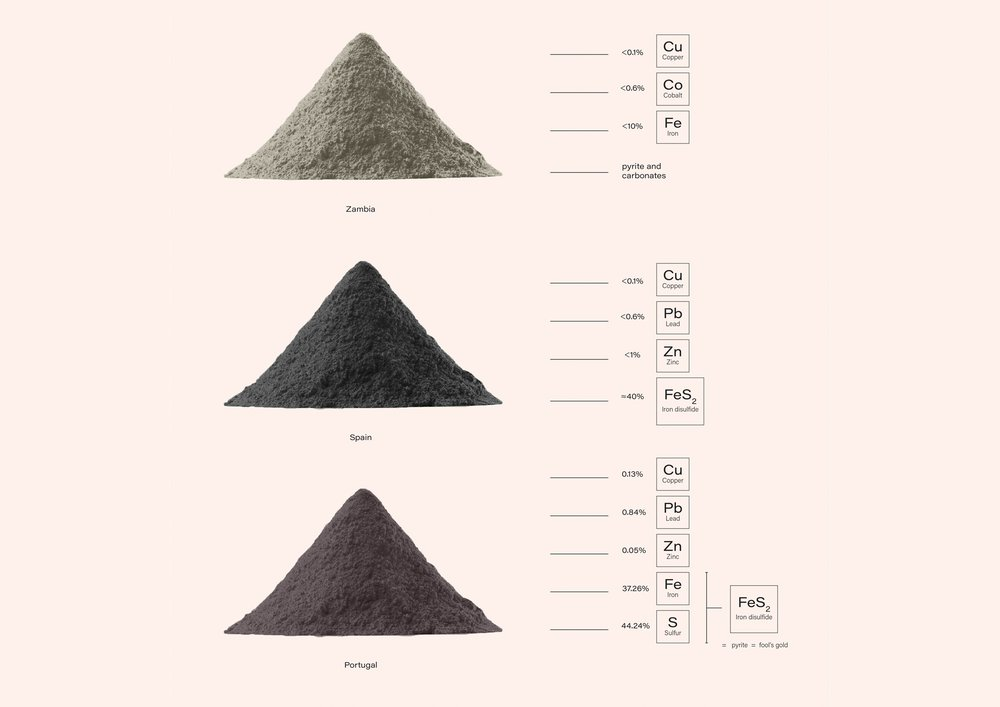 Tailings Compositions - material samples