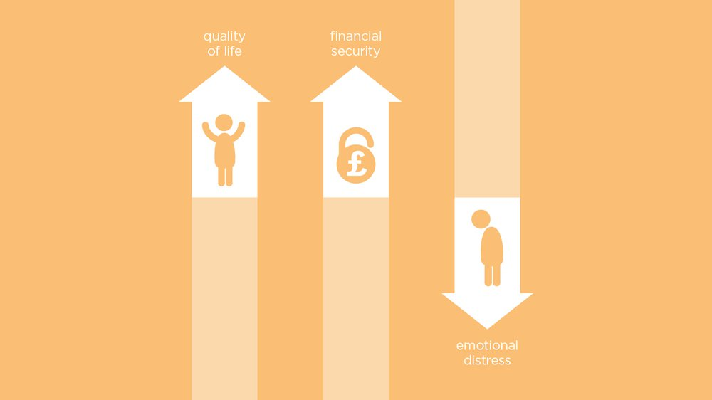 ...although evidence shows that it can improve quality of life, ensure greater financial security, and reduce emotional distress.
