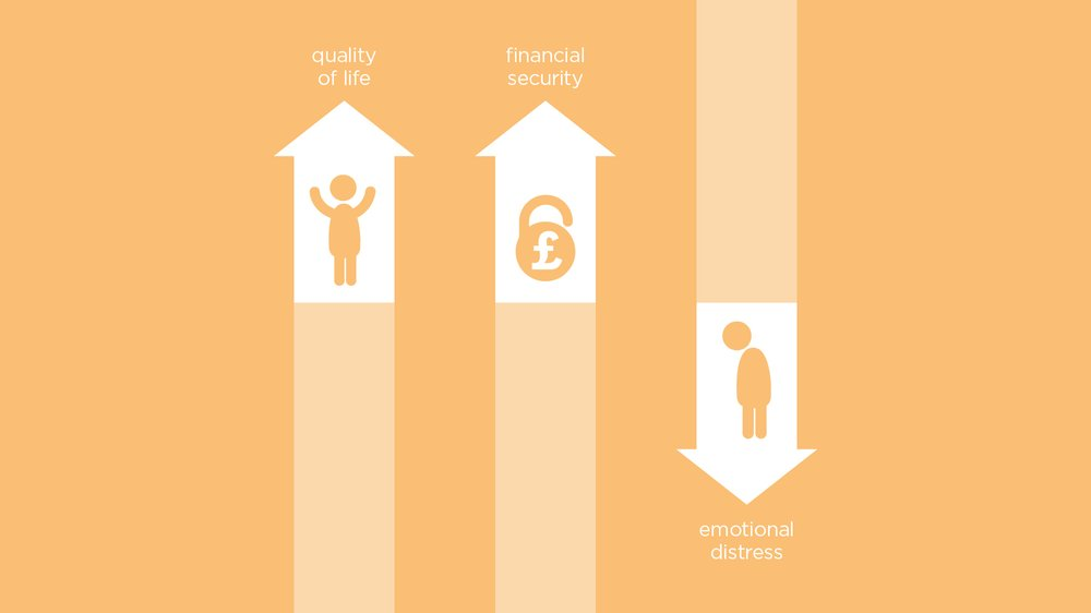 ....although evidence shows it can improve quality of life, ensure greater financial security, and reduce emotional distress.
